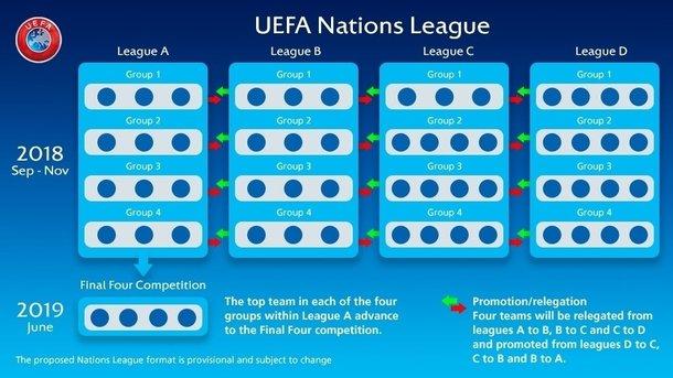 РФ и государство Украину разведут по различным группам вЛиге наций— Политкорректный УЕФА