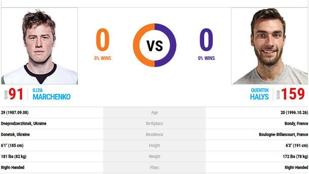 Марченко стартовал спобеды натеннисном турнире воФранции