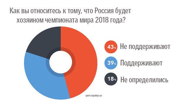 Футбольные болельщики выступили заотмену ЧМ-2018 в Российской Федерации