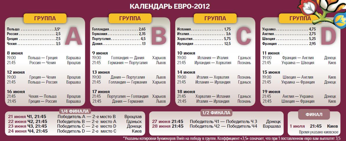 футбол россии турнирная