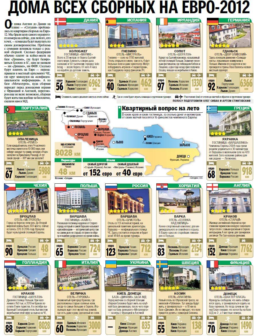Дома всех сборных на Евро-2012
