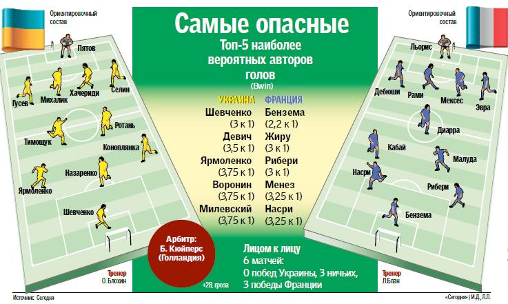 Украинская сборная будет играть от обороны