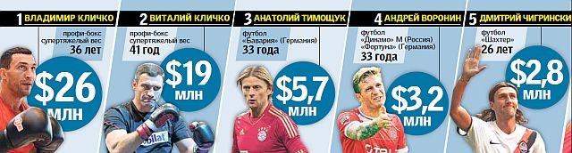 Богаче украинских футболистов только боксеры - изображение 1